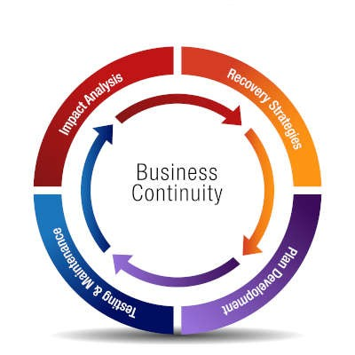 Business Continuity Planning a Must